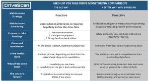 proactive medium voltage drive monitoring